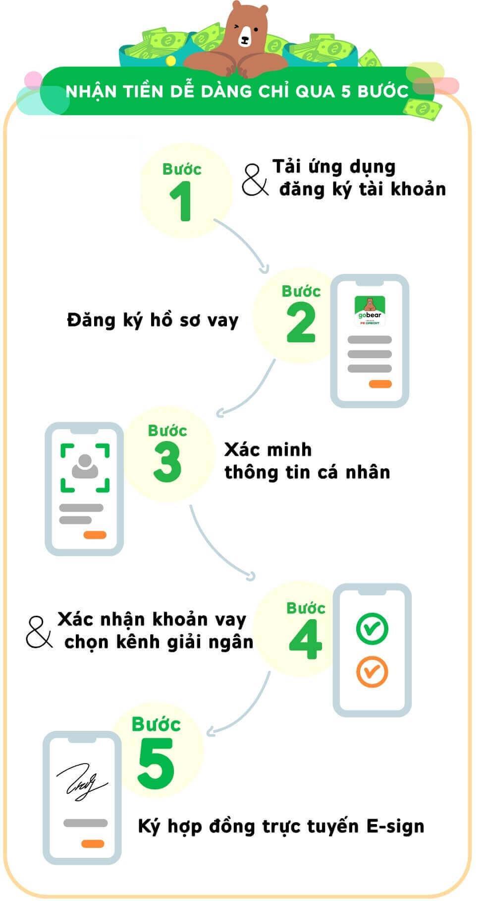 Các bước tải app vay tiền đơn giản