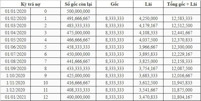 Lãi suất vay 500 triệu theo dư nợ giảm dần